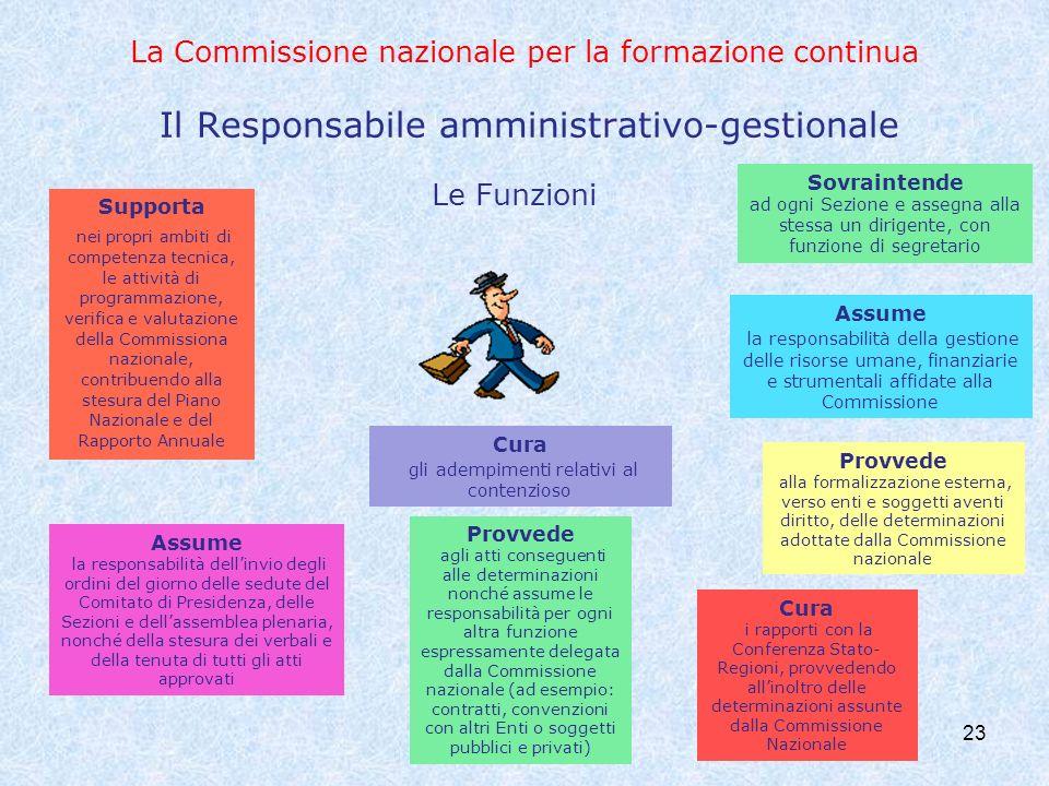 La Commissione nazionale per la formazione continua Il Responsabile amministrativo-gestionale 23 Le Funzioni Supporta nei propri ambiti di competenza