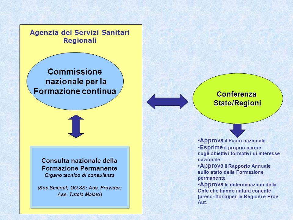 Approva il Piano nazionale Esprime il proprio parere sugli obiettivi formativi di interesse nazionale Approva il Rapporto Annuale sullo stato della Fo