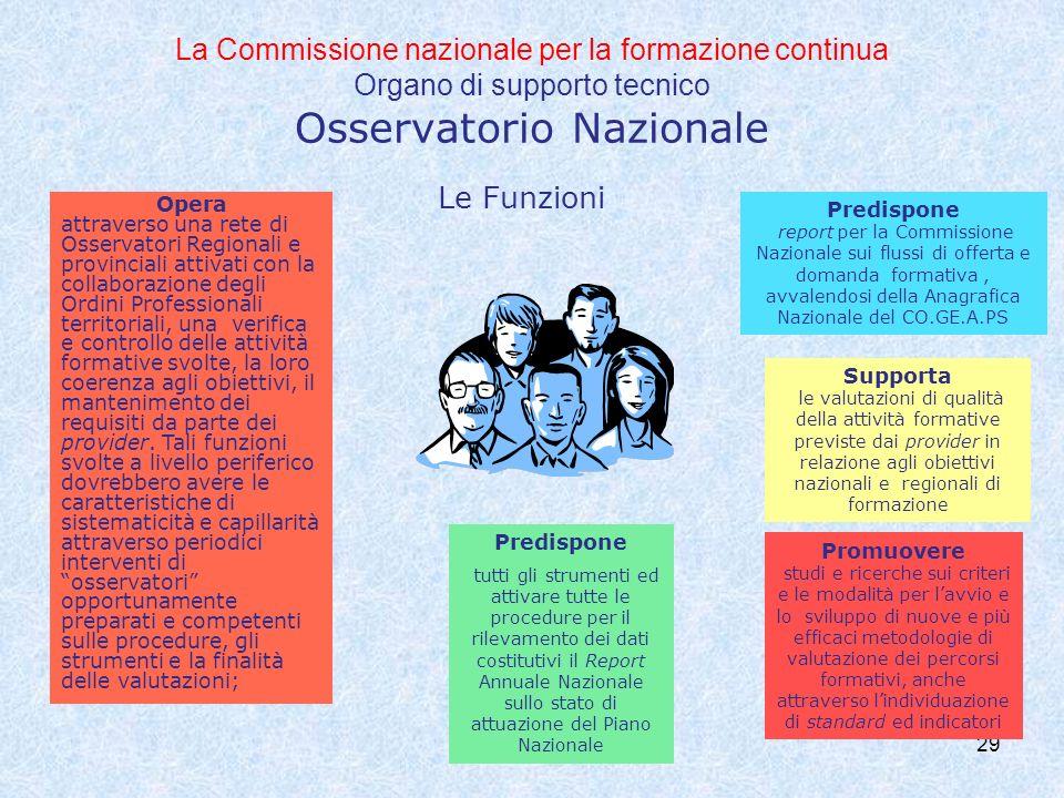 La Commissione nazionale per la formazione continua Organo di supporto tecnico Osservatorio Nazionale 29 Le Funzioni Opera attraverso una rete di Osse