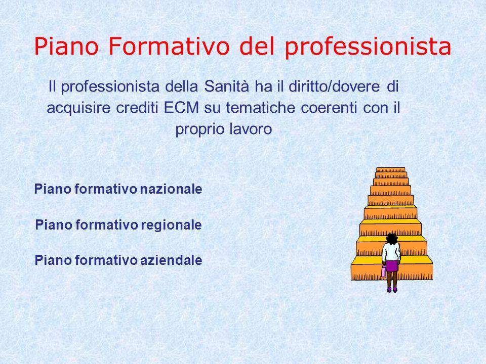 Piano Formativo del professionista Il professionista della Sanità ha il diritto/dovere di acquisire crediti ECM su tematiche coerenti con il proprio l