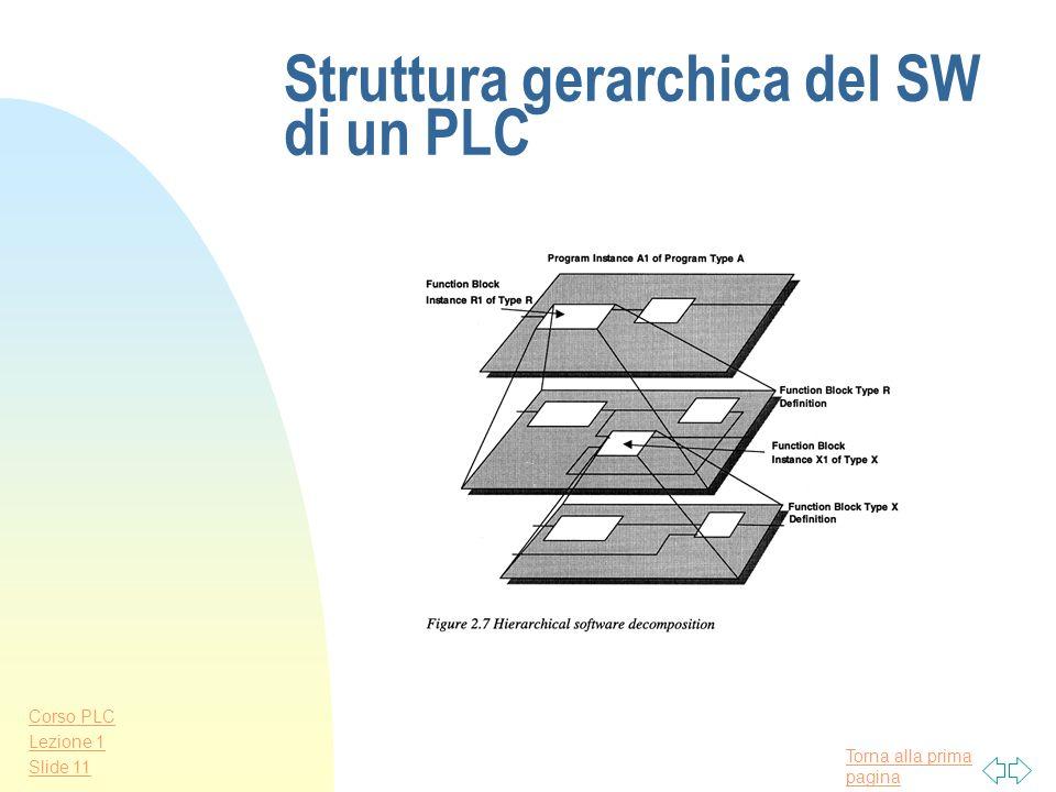 Torna alla prima pagina Corso PLC Lezione 1 Slide 10 Rete di PLC