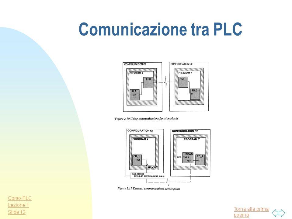 Torna alla prima pagina Corso PLC Lezione 1 Slide 11 Struttura gerarchica del SW di un PLC