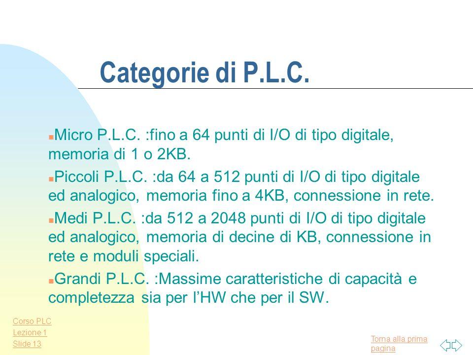 Torna alla prima pagina Corso PLC Lezione 1 Slide 12 Comunicazione tra PLC