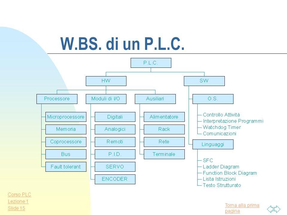 Torna alla prima pagina Corso PLC Lezione 1 Slide 14 Produttori di P.L.C. n Siemens n Allen-Bradley n Omron n Telemécanique n GE Fanuc n Toshiba n Klo