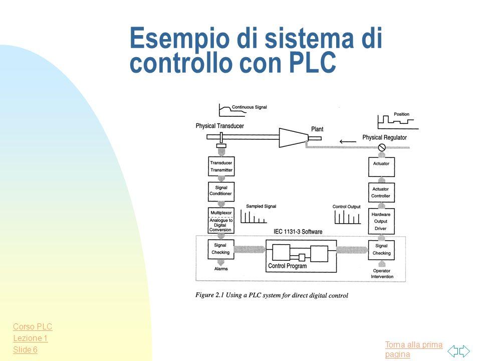 Torna alla prima pagina Corso PLC Lezione 1 Slide 5 Definizione di Sistema basato su P.L.C. (IEC 1131) Configurazione realizzata dallutilizzatore, for