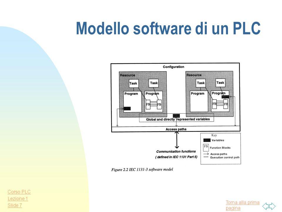 Torna alla prima pagina Corso PLC Lezione 1 Slide 6 Esempio di sistema di controllo con PLC