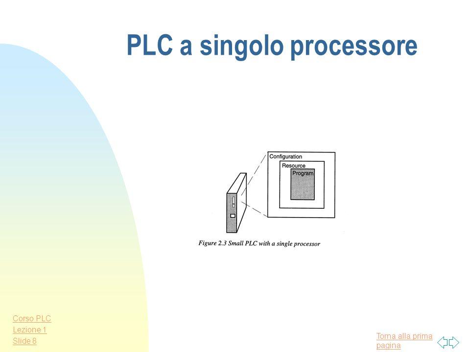 Torna alla prima pagina Corso PLC Lezione 1 Slide 7 Modello software di un PLC