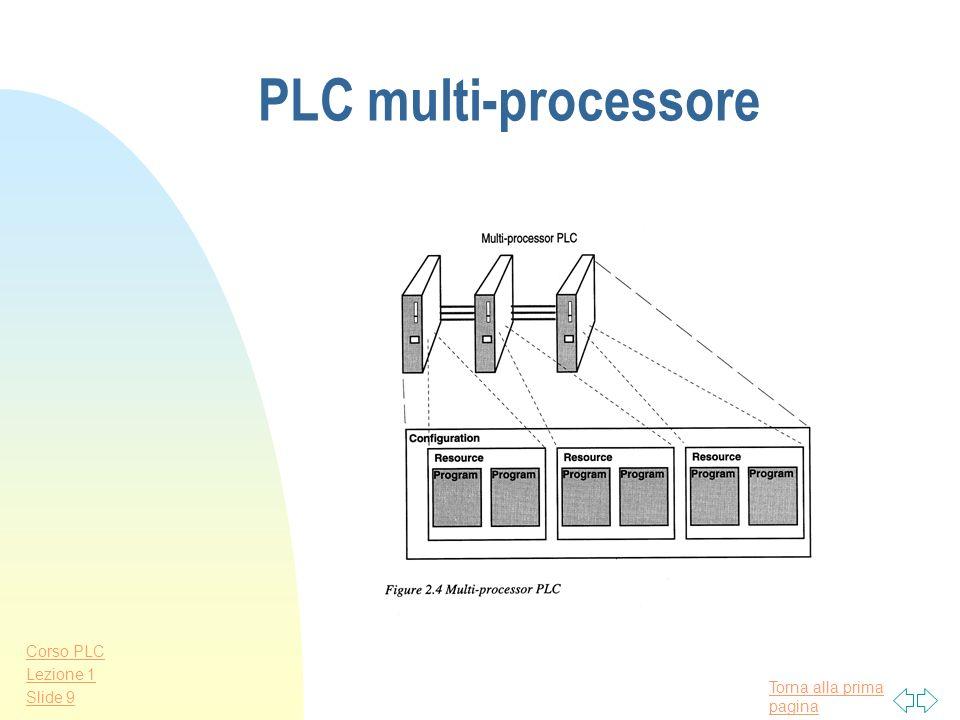 Torna alla prima pagina Corso PLC Lezione 1 Slide 8 PLC a singolo processore