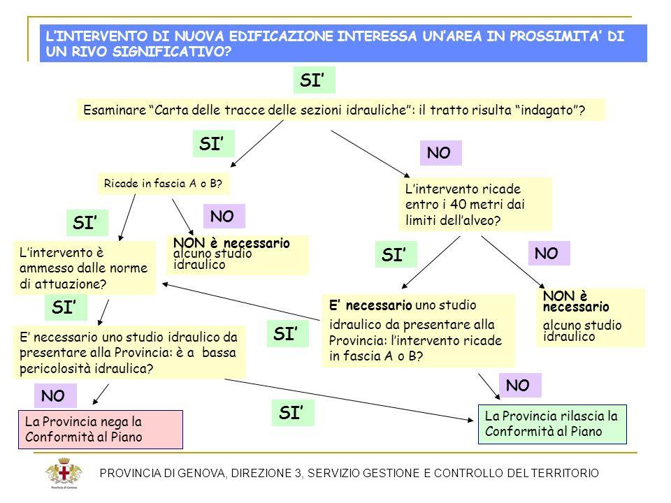 PROVINCIA DI GENOVA, DIREZIONE 3, SERVIZIO GESTIONE E CONTROLLO DEL TERRITORIO LINTERVENTO DI NUOVA EDIFICAZIONE INTERESSA UNAREA IN PROSSIMITA DI UN