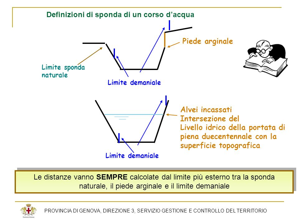 PROVINCIA DI GENOVA, DIREZIONE 3, SERVIZIO GESTIONE E CONTROLLO DEL TERRITORIO Le distanze vanno SEMPRE calcolate dal limite più esterno tra la sponda