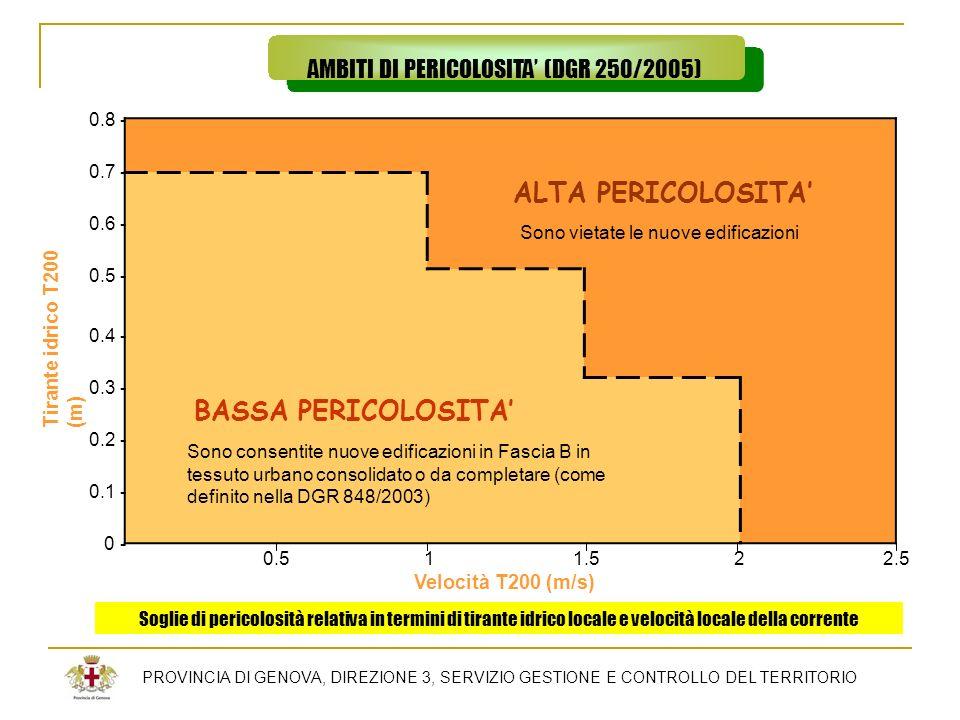 PROVINCIA DI GENOVA, DIREZIONE 3, SERVIZIO GESTIONE E CONTROLLO DEL TERRITORIO AMBITI DI PERICOLOSITA (DGR 250/2005) ALTA PERICOLOSITA BASSA PERICOLOS