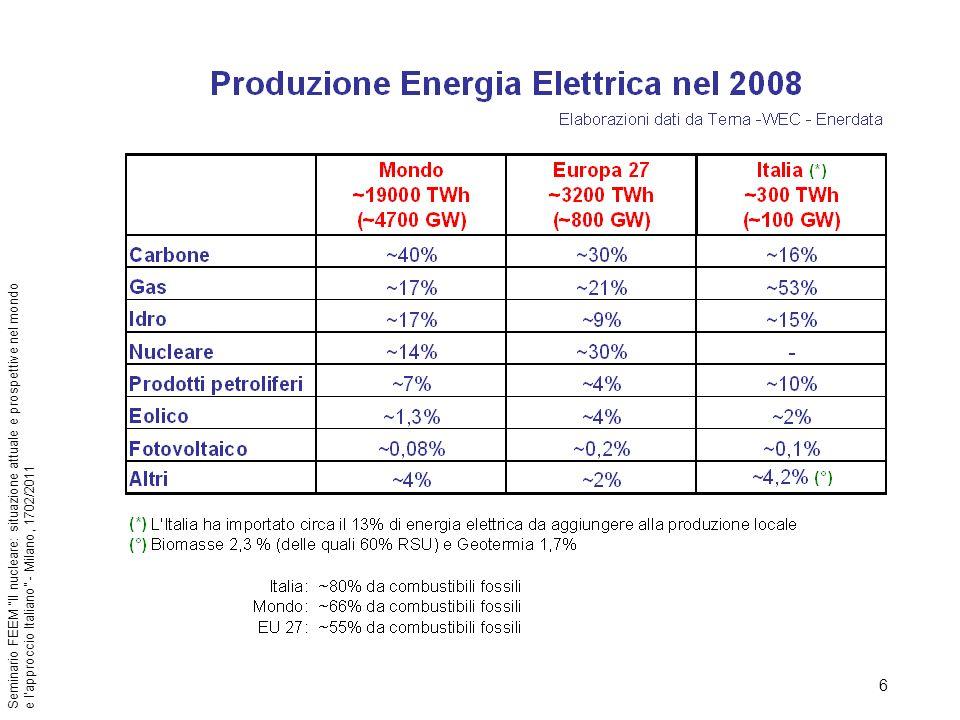 7 Seminario FEEM Il nucleare: situazione attuale e prospettive nel mondo e lapproccio Italiano - Milano, 1702/2011 La domanda a livello mondiale aumenterà del 45% tra oggi ed il 2030 – un tasso medio di aumento dell 1.6%/anno – dove il carbone incide ben oltre un terzo dellincremento totale La richiesta mondiale di energia primaria nello scenario di riferimento (BAU) 2008: ~ 12.000 MTEP 2008 Altre rinnovabili 0,4% Idroelettrico 1,8% Nucleare 6,5% Biomasse 10% Gas 21% Carbone 26,3% Petrolio 34% 0 2 000 4 000 6 000 8 000 10 000 12 000 14 000 16 000 18 000 198019902000201020202030 Mtoe IEA 2009 World Energy Outlook