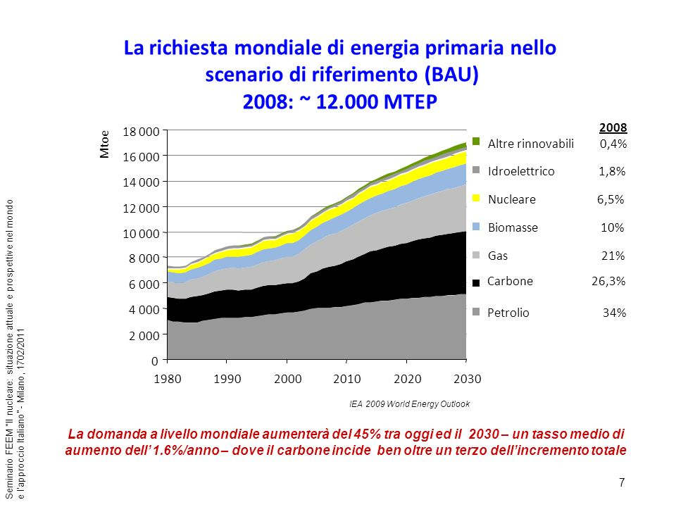 18 Seminario FEEM Il nucleare: situazione attuale e prospettive nel mondo e lapproccio Italiano - Milano, 1702/2011 Fonte: IAEA – 31/1/2011