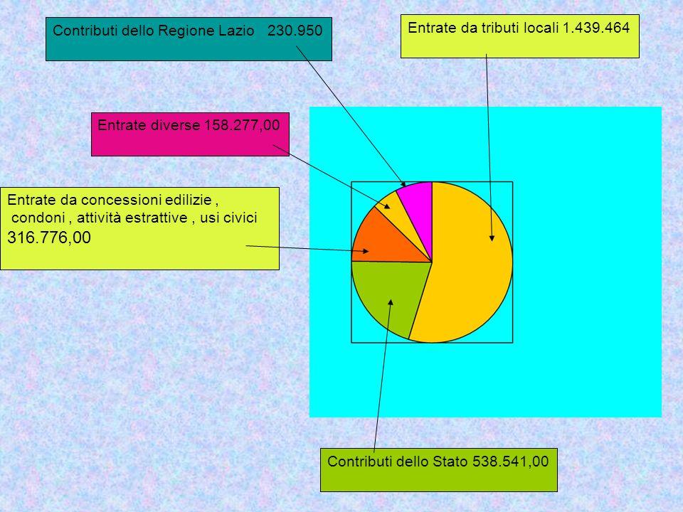 Proiezione T.a.r.s.u dallanno 2005 al 2009 Tassa Rifiuti Solidi Urbani Anno 2009