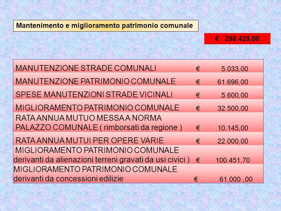Mantenimento e miglioramento patrimonio comunale 62.463,00 SPESE DI MANTENIMENTO E FUNZIONAMENTO DEGLI UFFICI 3.120,00 SPESE MANTENIMENTO E FUNZIONAMENTO UFFICI 2.100,00 SPESE LITI, ARBITRAGGI E RISARCIMENTI 4.589,86 STIPENDIO AL PERSONALE 28.481,00 IRAP PERSONALE UFF.