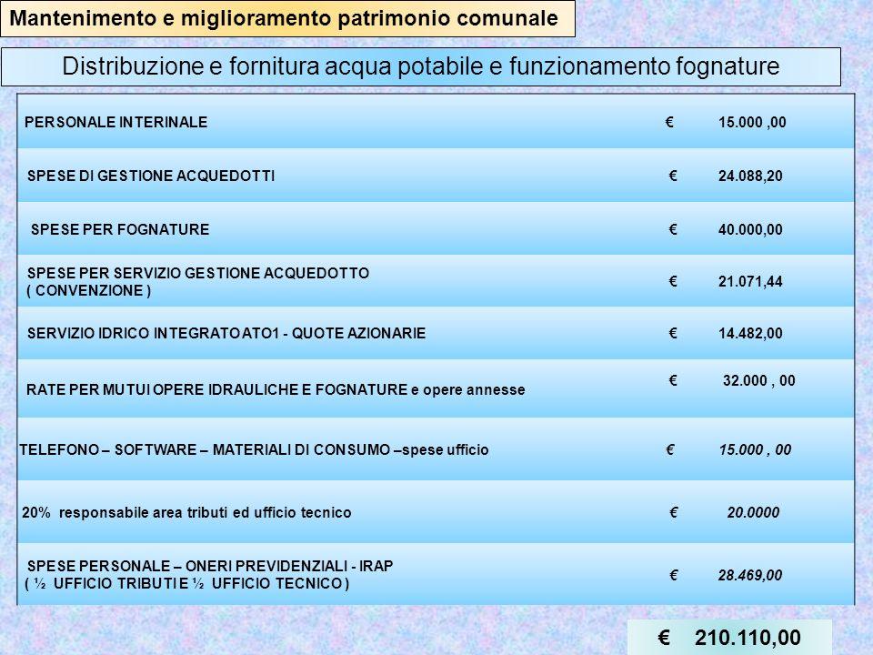 Mantenimento e miglioramento patrimonio comunale MANUTENZIONE STRADE COMUNALI 5.033,00 MANUTENZIONE PATRIMONIO COMUNALE 61.696,00 SPESE MANUTENZIONI STRADE VICINALI 5.600,00 MIGLIORAMENTO PATRIMONIO COMUNALE 32.500,00 RATA ANNUA MUTUO MESSA A NORMA PALAZZO COMUNALE ( rimborsati da regione ) 10.145,00 RATA ANNUA MUTUI PER OPERE VARIE 22.000,00 MIGLIORAMENTO PATRIMONIO COMUNALE derivanti da alienazioni terreni gravati da usi civici ) 100.451,70 MIGLIORAMENTO PATRIMONIO COMUNALE derivanti da concessioni edilizie 61.000,00 298.425,00