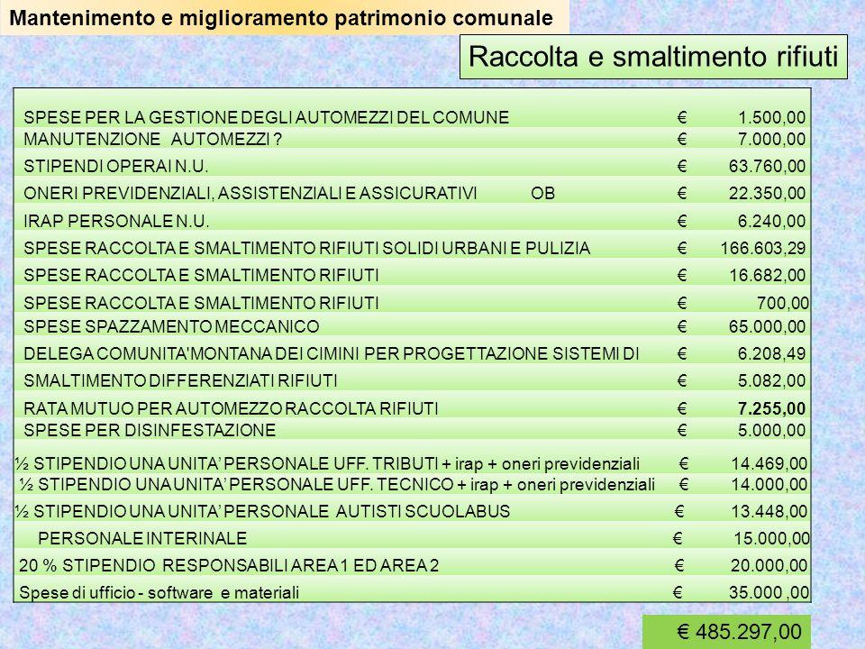 Mantenimento e miglioramento patrimonio comunale Distribuzione e fornitura acqua potabile e funzionamento fognature PERSONALE INTERINALE 15.000,00 SPESE DI GESTIONE ACQUEDOTTI 24.088,20 SPESE PER FOGNATURE 40.000,00 SPESE PER SERVIZIO GESTIONE ACQUEDOTTO ( CONVENZIONE ) 21.071,44 SERVIZIO IDRICO INTEGRATO ATO1 - QUOTE AZIONARIE 14.482,00 RATE PER MUTUI OPERE IDRAULICHE E FOGNATURE e opere annesse 32.000, 00 TELEFONO – SOFTWARE – MATERIALI DI CONSUMO –spese ufficio 15.000, 00 20% responsabile area tributi ed ufficio tecnico 20.0000 SPESE PERSONALE – ONERI PREVIDENZIALI - IRAP ( ½ UFFICIO TRIBUTI E ½ UFFICIO TECNICO ) 28.469,00 210.110,00