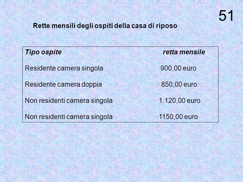 CASA DI RIPOSO Ospita in media 18 anziani. La metà di loro sono di Corchiano.