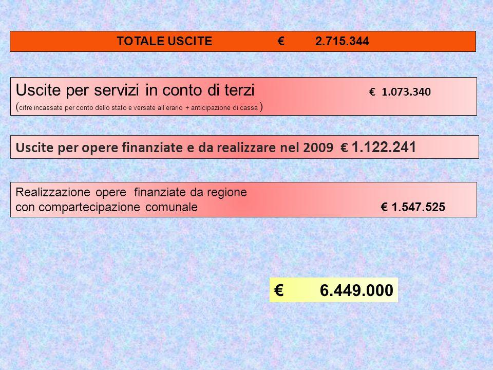 REALIZZAZIONE CASA DELLE CULTURE – TEATRO FESCENNINO 90 % A CARICO REGIONE 197.000,00 REALIZZAZIONE SALITA DELLA SPERELLA –RAMPA DI ACCESSO AL BORGO DAL PARCO DELLE FORRE 90 % A CARICO REGIONE 220.500,00 CONTRIBUTO REALIZZAZIONE CAMPO DI CALCIO ( del.861/08 ) - 100% A CARICO REGIONE 50.000,00 COMPLETAMENTO SCUOLA MEDIA CARLO URBANI 70 % A CARICO REGIONE 224.000,00 AMPLIAMENTO SCUOLA MATERNA MONTESSORI 70 % REGIONE 386.400,00 REALIZZAZIONE PERCORSI ED AREA ATTREZZATA ORTI DEL SAMBUCO NEL MONUMENTO NATURALE LE FORRE 100% REGIONE 275.525,00 Realizzazione opere finanziate da regione con compartecipazione comunale REALIZZAZIONE CASA DELLE CULTURE – TEATRO FESCENNINO 10 % A CARICO COMUNE 29.000,00 REALIZZAZIONE SALITA DELLA SPERELLA –RAMPA DI ACCESSO AL BORGO DAL PARCO DELLE FORRE 10 % A CARICO COMUNE 24.500,00 COMPLETAMENTO SCUOLA MEDIA CARLO URBANI 30 % A CARICO COMUNE 66.000,00 AMPLIAMENTO SCUOLA MATERNA MONTESSORI 30 % A CARICO COMUNE 96.600,00 Totale 1.547.525