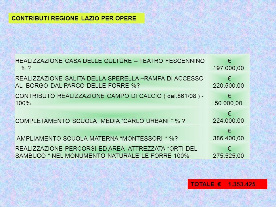 Contributi dello Regione Lazio Questi contributi si possono utilizzare esclusivamente per il motivo per il quale sono stati concessi ( vedi leggi di riferimento) 230.950 CONTRIBUTO REGIONE ASSISTENZA SOCIALE L.R.