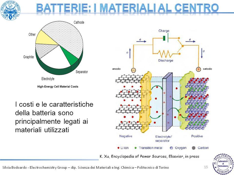 15 anodocatodo I costi e le caratteristiche della batteria sono principalmente legati ai materiali utilizzati