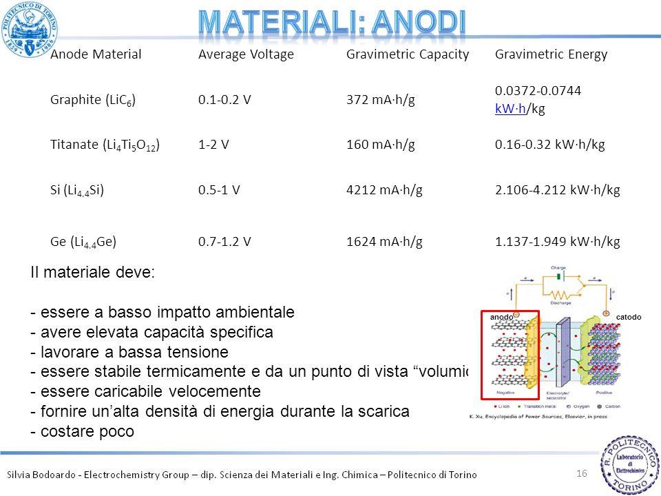 16 Anode MaterialAverage VoltageGravimetric CapacityGravimetric Energy Graphite (LiC 6 )0.1-0.2 V372 mA·h/g 0.0372-0.0744 kW·h/kg kW·h Titanate (Li 4