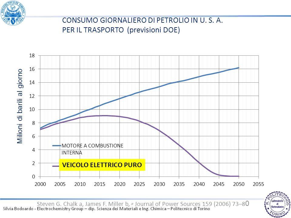 Steven G. Chalk a, James F. Miller b, Journal of Power Sources 159 (2006) 73–8 0 Milioni di barili al giorno VEICOLO ELETTRICO PURO