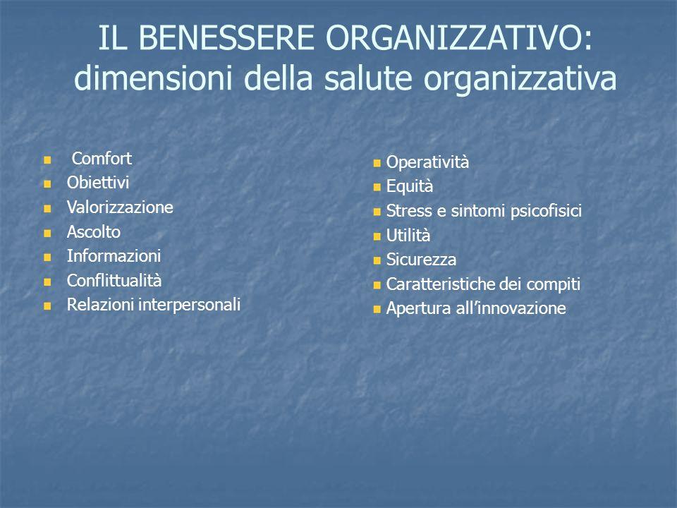 IL BENESSERE ORGANIZZATIVO: dimensioni della salute organizzativa Comfort Obiettivi Valorizzazione Ascolto Informazioni Conflittualità Relazioni inter