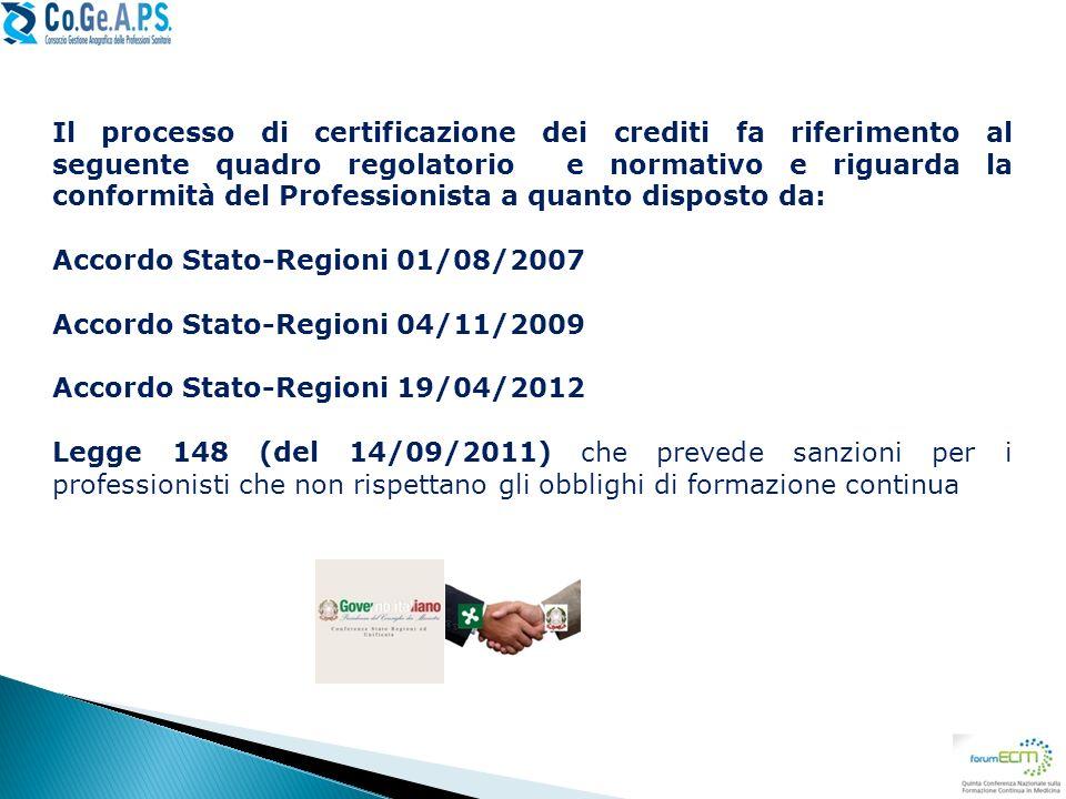 Il processo di certificazione dei crediti fa riferimento al seguente quadro regolatorio e normativo e riguarda la conformità del Professionista a quan
