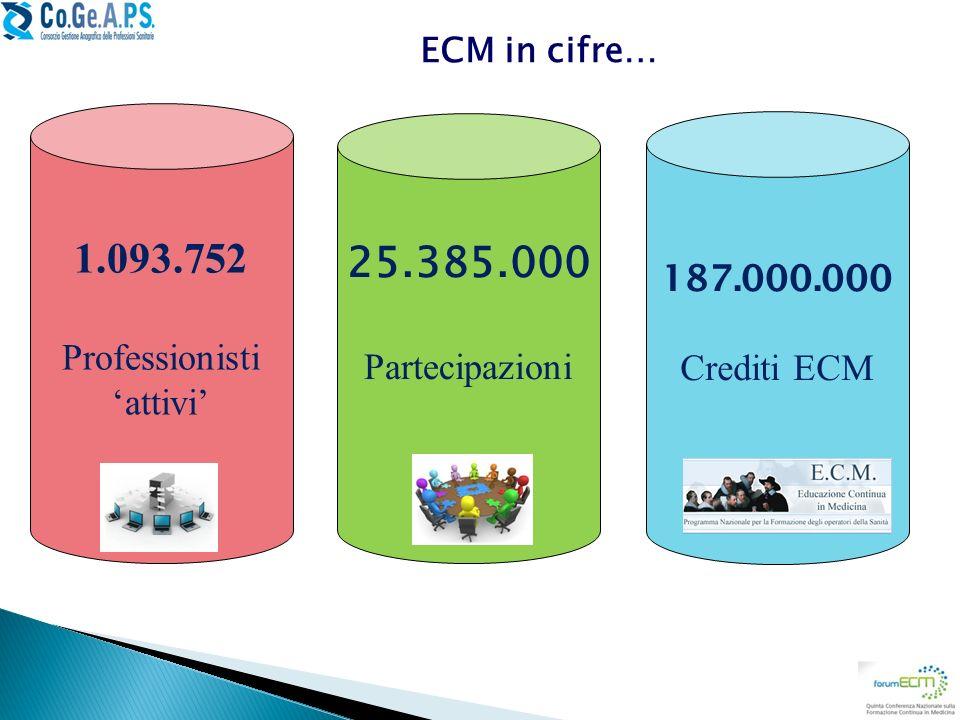 1.093.752 Professionisti attivi 187.000.000 Crediti ECM 25.385.000 Partecipazioni ECM in cifre…