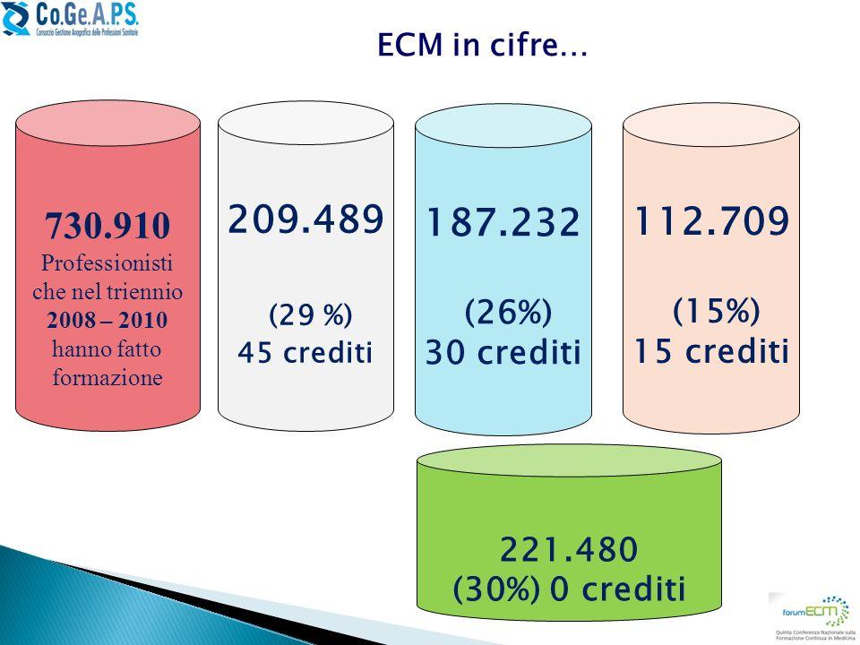 730.910 Professionisti che nel triennio 2008 – 2010 hanno fatto formazione 209.489 (29 %) 45 crediti ECM in cifre… 187.232 (26%) 30 crediti 112.709 (1