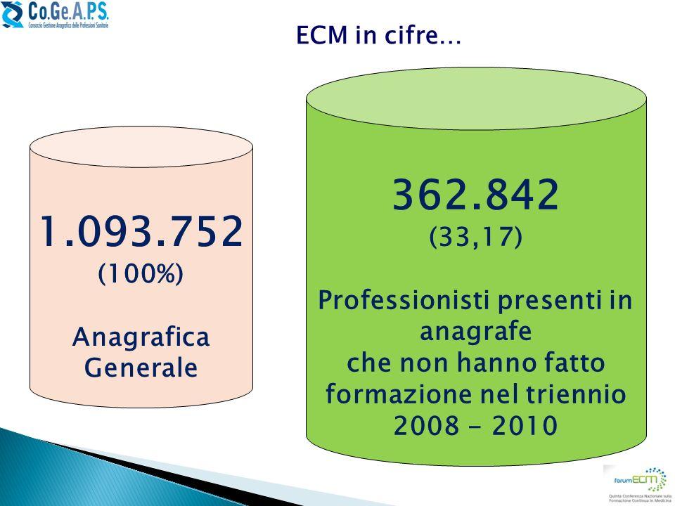 ECM in cifre… 362.842 (33,17) Professionisti presenti in anagrafe che non hanno fatto formazione nel triennio 2008 - 2010 1.093.752 (100%) Anagrafica