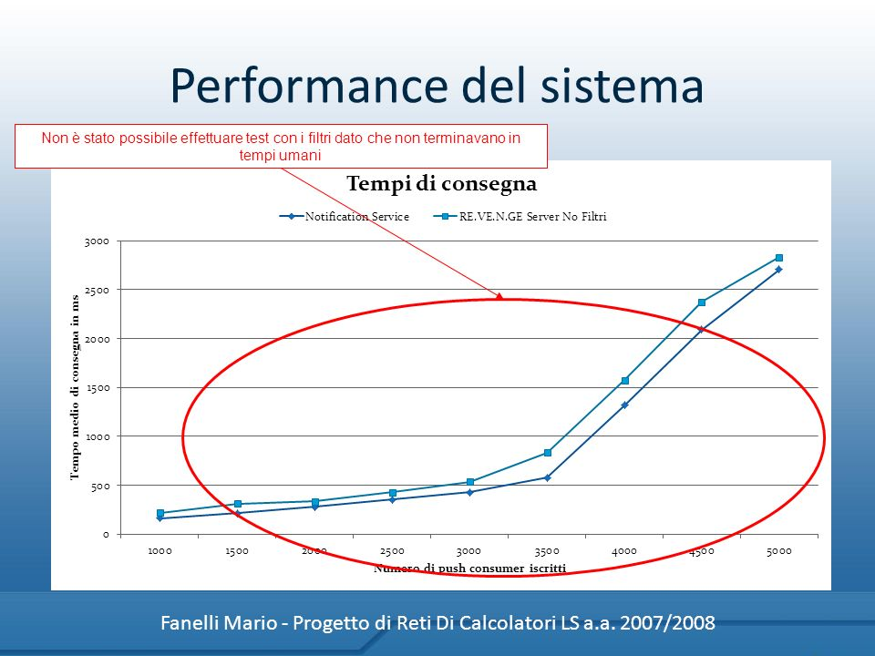 Performance del sistema Fanelli Mario - Progetto di Reti Di Calcolatori LS a.a. 2007/2008 Senza filtri, garantiamo tempi di consegna del tutto compara