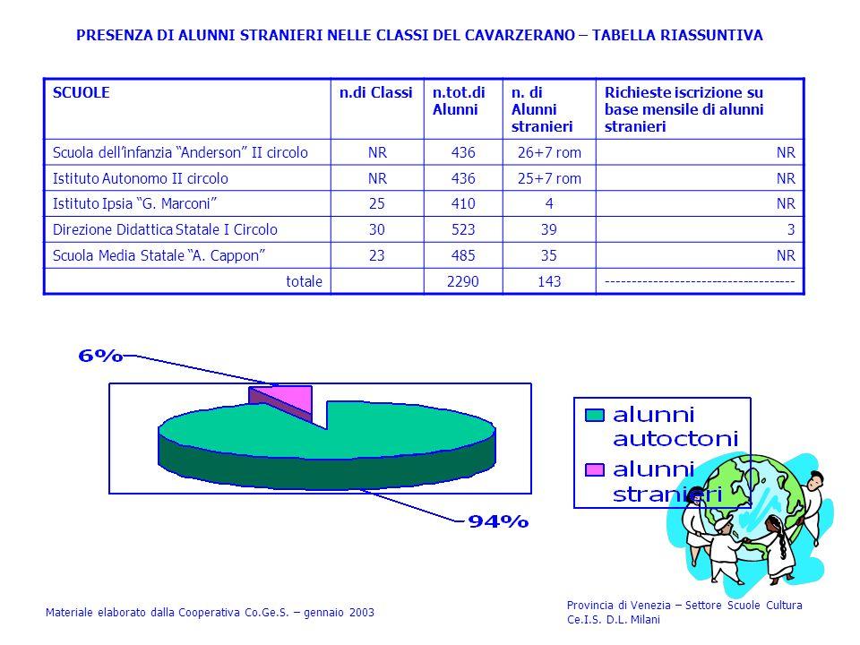 STUDENTI STRANIERI SUDDIVISI PER NAZIONALITA Materiale elaborato dalla Cooperativa Co.Ge.S.