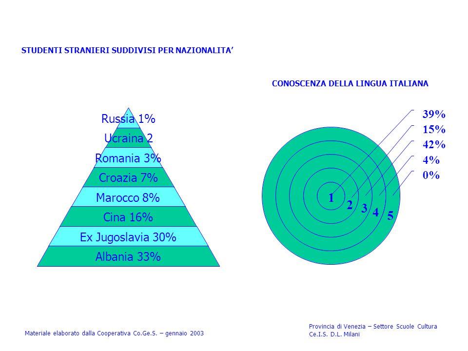 STUDENTI STRANIERI SUDDIVISI PER NAZIONALITA Materiale elaborato dalla Cooperativa Co.Ge.S. – gennaio 2003 Provincia di Venezia – Settore Scuole Cultu