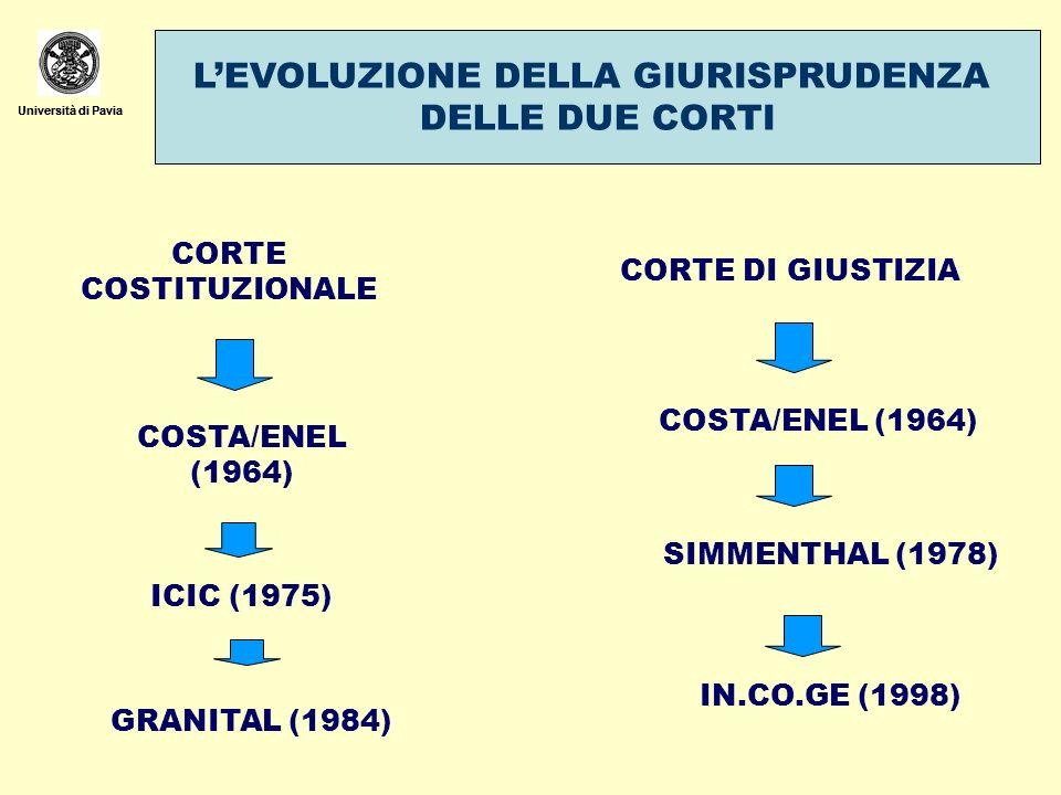 Università di Pavia LEVOLUZIONE DELLA GIURISPRUDENZA DELLE DUE CORTI Università di Pavia CORTE COSTITUZIONALE CORTE DI GIUSTIZIA COSTA/ENEL (1964) ICIC (1975) GRANITAL (1984) COSTA/ENEL (1964) SIMMENTHAL (1978) IN.CO.GE (1998)