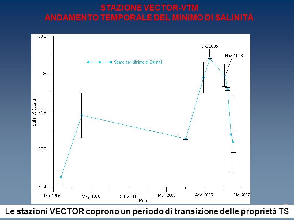 WORKSHOP W10 Progetto VECTOR (Rimini, 10-11 settembre 2007) STAZIONE VECTOR-VTM ANDAMENTO TEMPORALE DEL MINIMO DI SALINITÀ Le stazioni VECTOR coprono un periodo di transizione delle proprietà TS