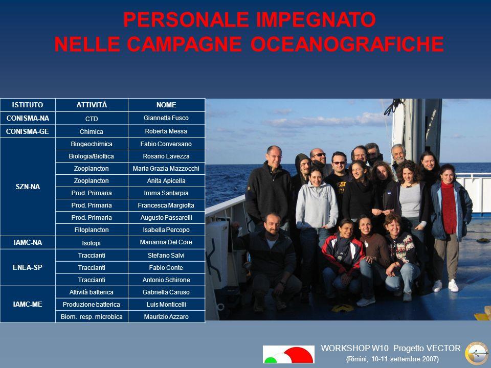 WORKSHOP W10 Progetto VECTOR (Rimini, 10-11 settembre 2007) ISTITUTOATTIVITÀNOME CONISMA-NA CTD Giannetta Fusco CONISMA-GE Chimica Roberta Messa SZN-NA BiogeochimicaFabio Conversano Biologia/BiotticaRosario Lavezza ZooplanctonMaria Grazia Mazzocchi ZooplanctonAnita Apicella Prod.