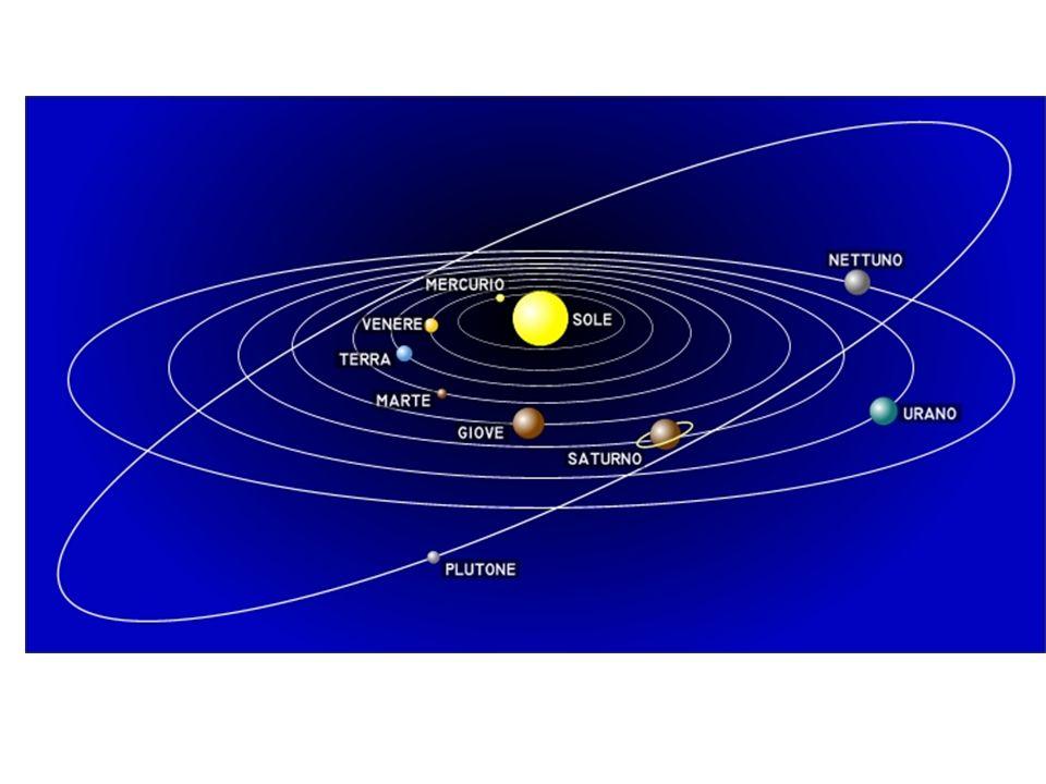 Origine Sistema Solare NEBULOSA CONTRAZIONE E ROTAZIONE: NUCLEO CON SOLE DISCO DI GAS ATTORNO PROGRESSIVA AGGREGAZIONE: PIANETI SOLIDI PIANETI GASSOSI ULTIMI PIANETI……