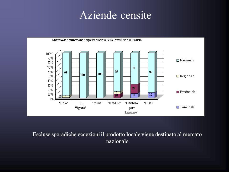 Escluse sporadiche eccezioni il prodotto locale viene destinato al mercato nazionale Aziende censite