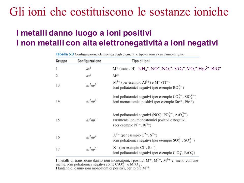 Gli ioni che costituiscono le sostanze ioniche I metalli danno luogo a ioni positivi I non metalli con alta elettronegatività a ioni negativi NH 4 +,