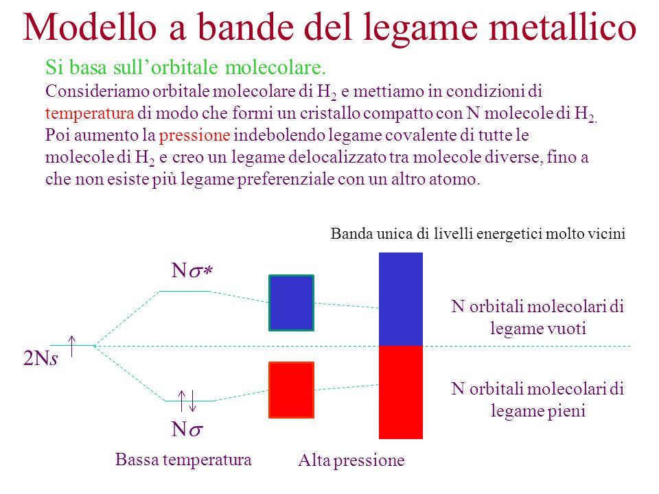 Modello a bande del legame metallico Si basa sullorbitale molecolare. Consideriamo orbitale molecolare di H 2 e mettiamo in condizioni di temperatura