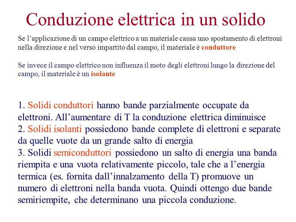 Conduzione elettrica in un solido Se lapplicazione di un campo elettrico a un materiale causa uno spostamento di elettroni nella direzione e nel verso