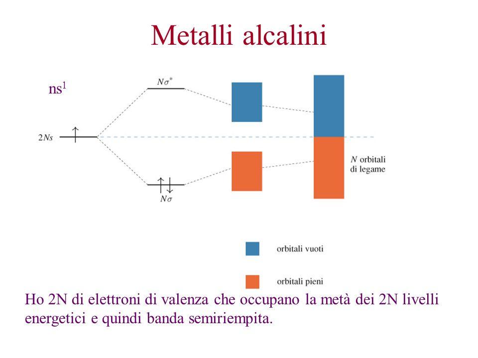 Metalli alcalini ns 1 Ho 2N di elettroni di valenza che occupano la metà dei 2N livelli energetici e quindi banda semiriempita.