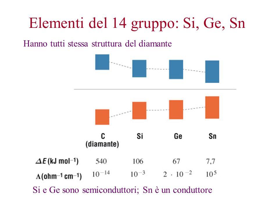 Elementi del 14 gruppo: Si, Ge, Sn Hanno tutti stessa struttura del diamante Si e Ge sono semiconduttori; Sn è un conduttore