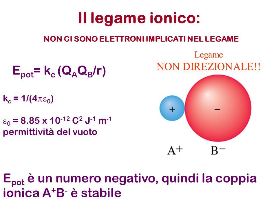 Il legame ionico: NON CI SONO ELETTRONI IMPLICATI NEL LEGAME E pot = k c (Q A Q B /r) k c = 1/(4 0 ) 0 = 8.85 x 10 -12 C 2 J -1 m -1 permittività del