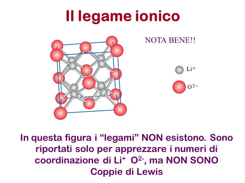 Il legame ionico In questa figura i legami NON esistono. Sono riportati solo per apprezzare i numeri di coordinazione di Li + O 2-, ma NON SONO Coppie
