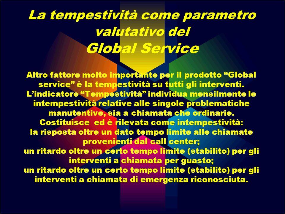 La tempestività come parametro valutativo del Global Service Altro fattore molto importante per il prodotto Global service è la tempestività su tutti
