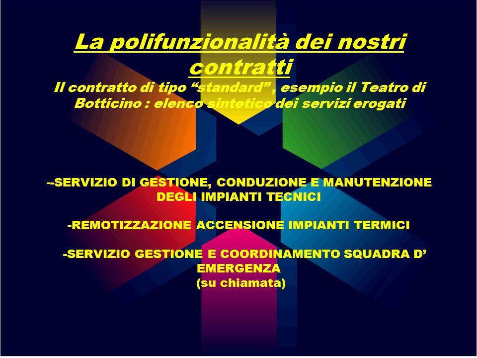 La polifunzionalità dei nostri contratti Il contratto di tipo standard, esempio il Teatro di Botticino : elenco sintetico dei servizi erogati - -SERVI