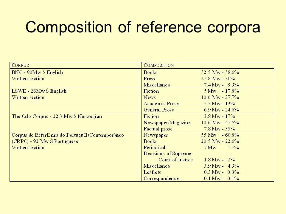 Composition of reference corpora